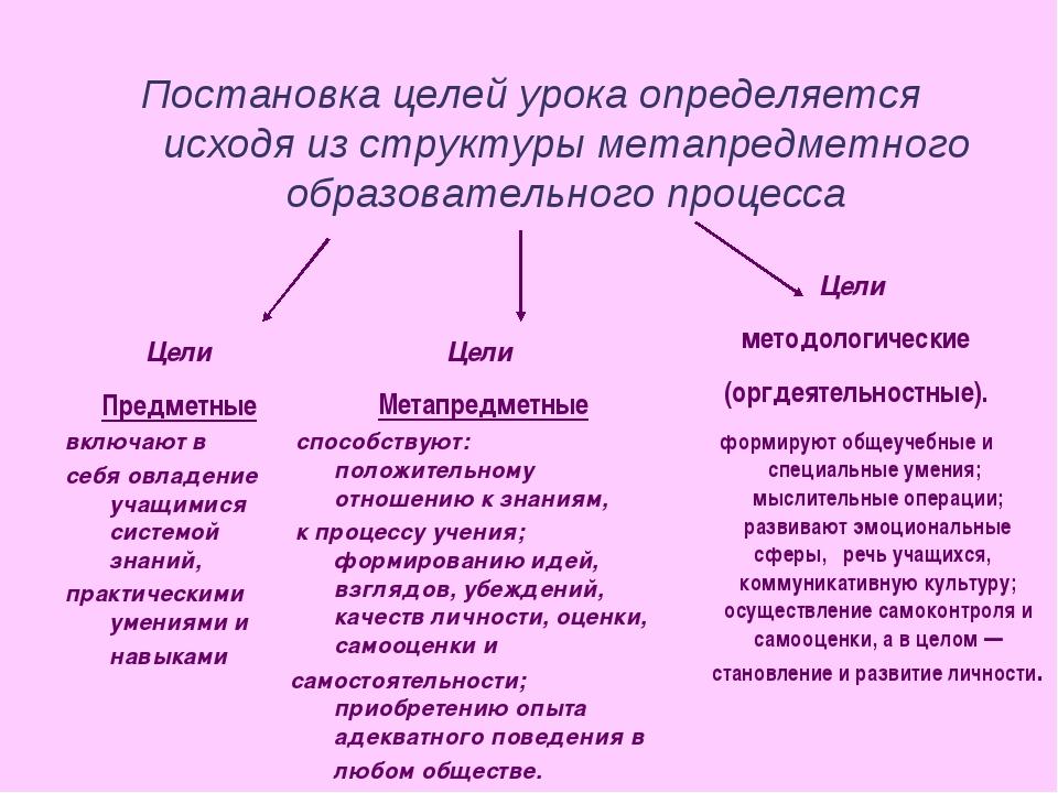 Постановка целей урока определяется исходя из структуры метапредметного образ...