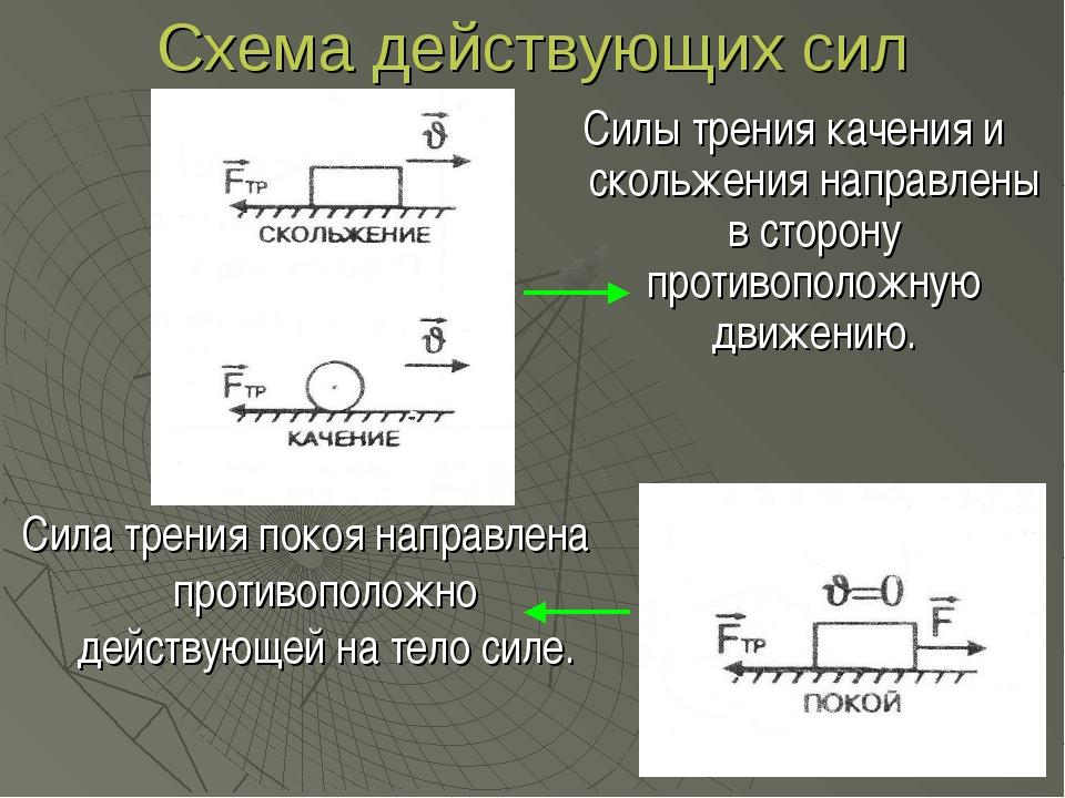 Схема действующих сил Силы трения качения и скольжения направлены в сторону п...
