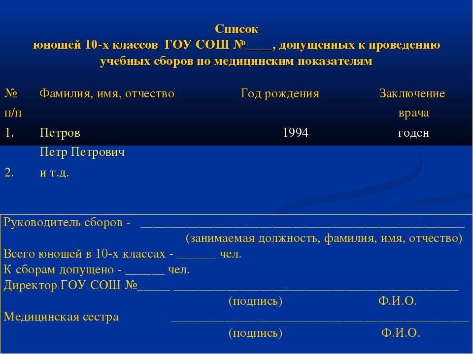 Список юношей 10-х классов ГОУ СОШ №____, допущенных к проведению учебных сбо...