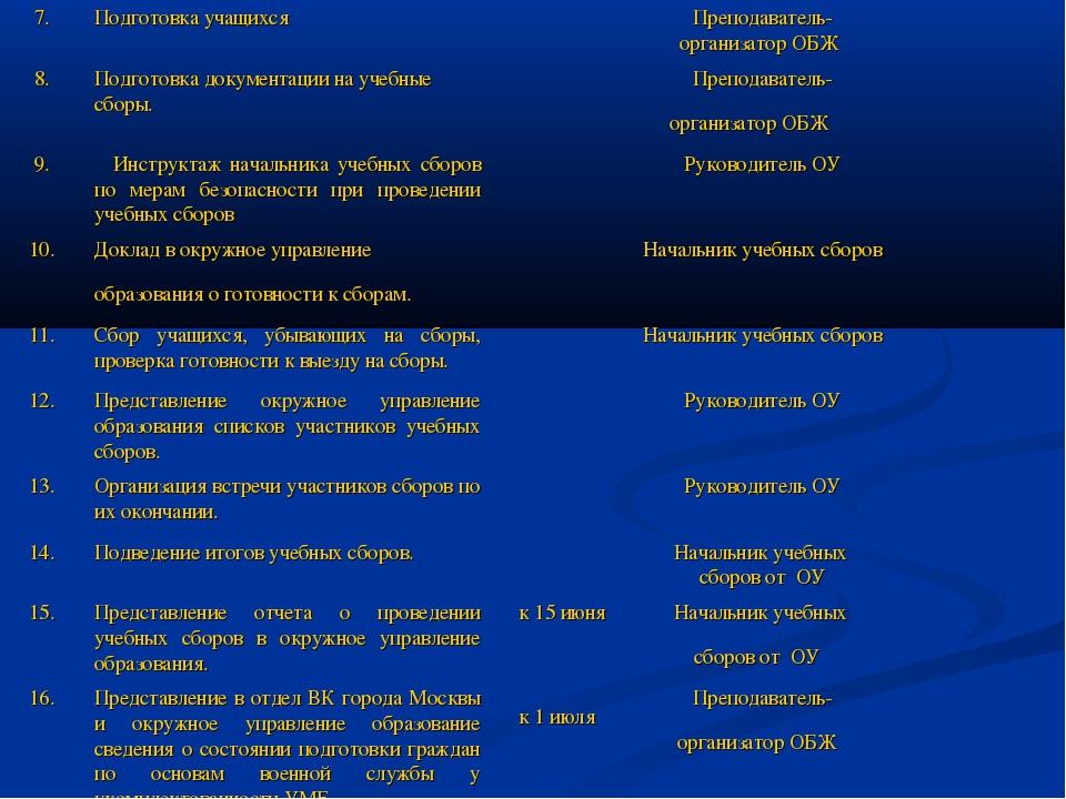7.Подготовка учащихся Преподаватель-организатор ОБЖ  8.Подготовка докуме...