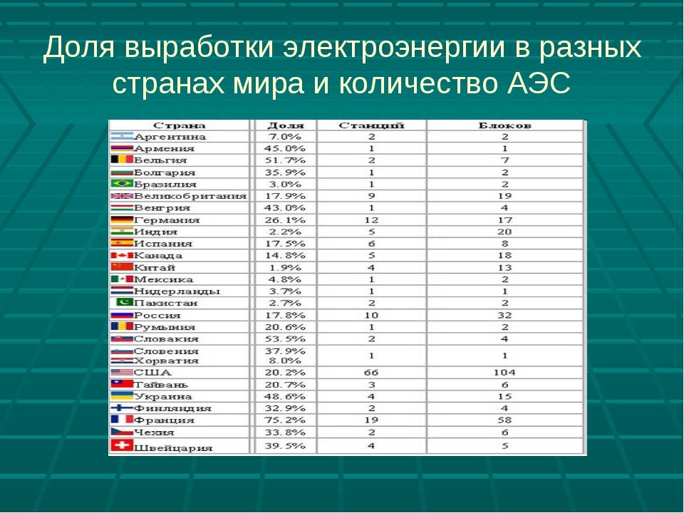 Доля выработки электроэнергии в разных странах мира и количество АЭС