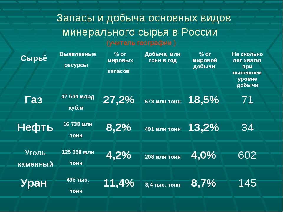 Запасы и добыча основных видов минерального сырья в России (учитель географи...