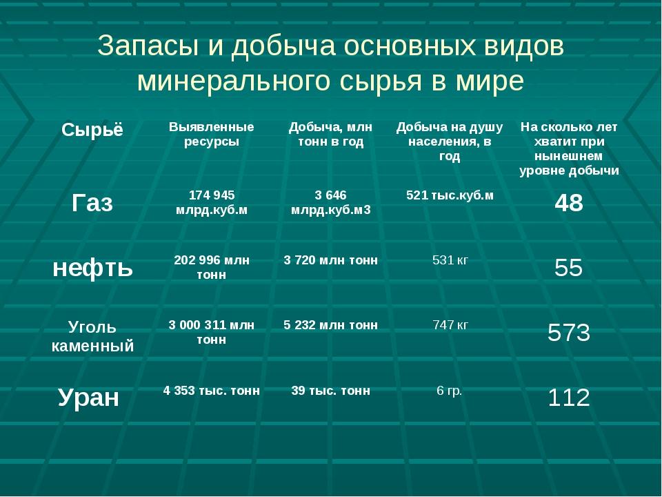 Запасы и добыча основных видов минерального сырья в мире СырьёВыявленные рес...