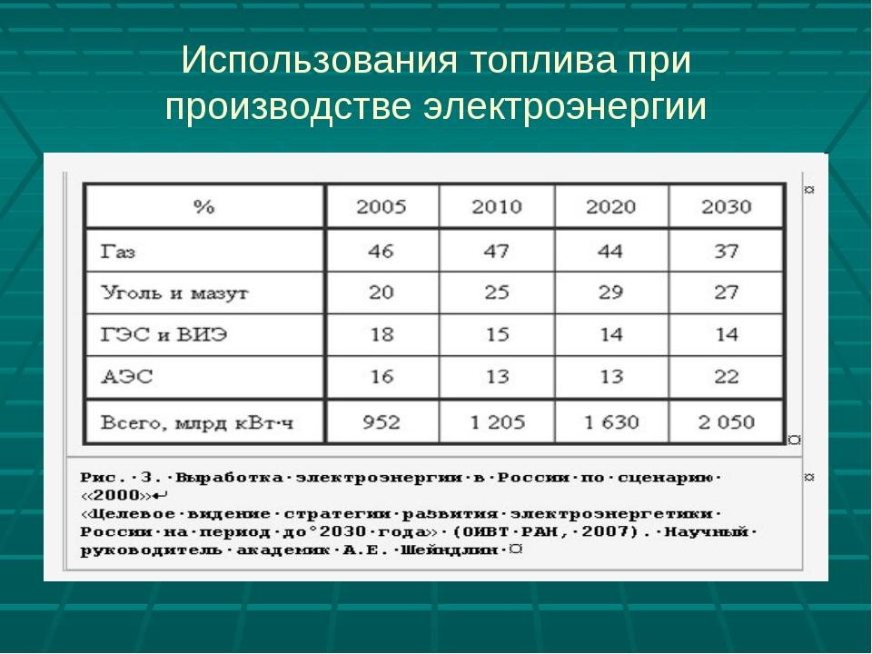 Использования топлива при производстве электроэнергии