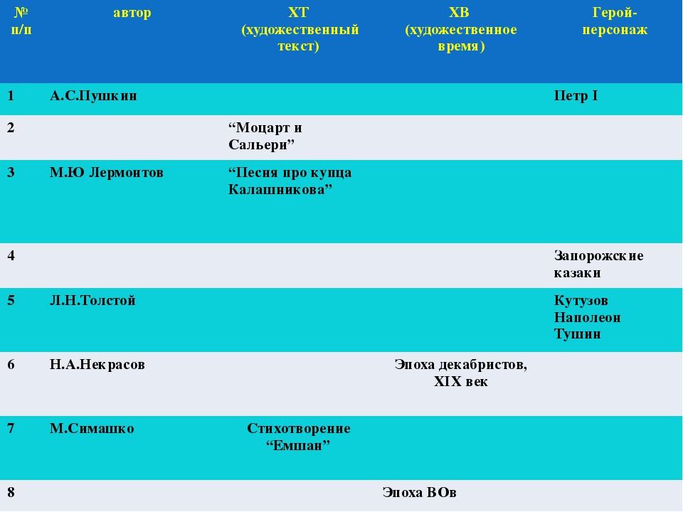 Заполним пробелы! № п/п автор ХТ (художественный текст) ХВ (художественноевре...