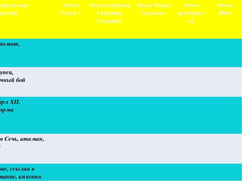 ПОИСК! № Исторические реалии Эпоха Петра І Эпоха порабощ Украины Польшей Эпох...