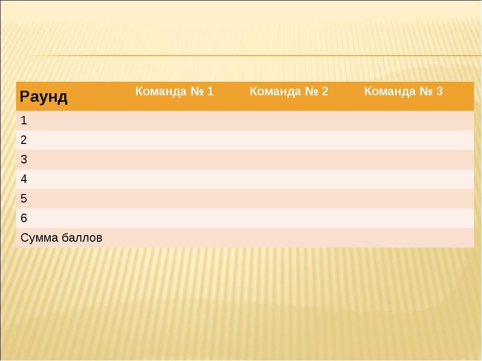 РаундКоманда № 1Команда № 2Команда № 3 1 2 3 4 5 6 Сумма...