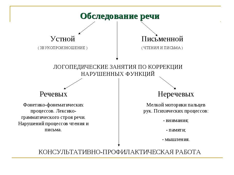 Обследование речи Устной ( ЗВУКОПРОИЗНОШЕНИЕ ) Письменной ( ЧТЕНИЯ И ПИСЬМА )...