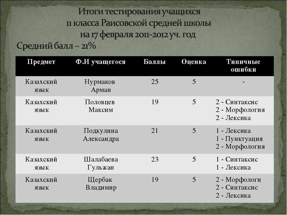 ПредметФ.И учащегосяБаллыОценкаТипичные ошибки Казахский языкНурмаков Ар...