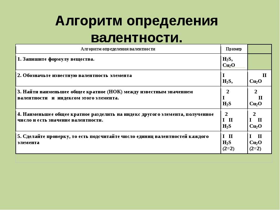 валентность химических элементов таблица 7 класс