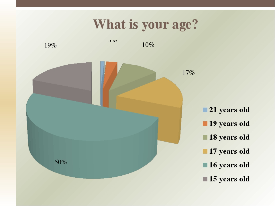 What is your age?