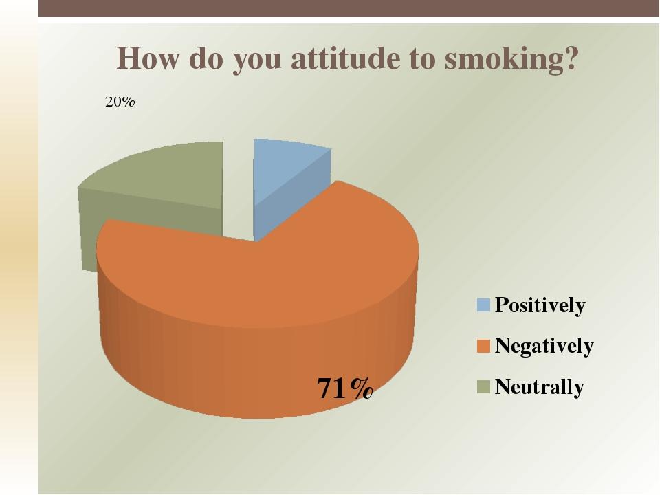 How do you attitude to smoking?