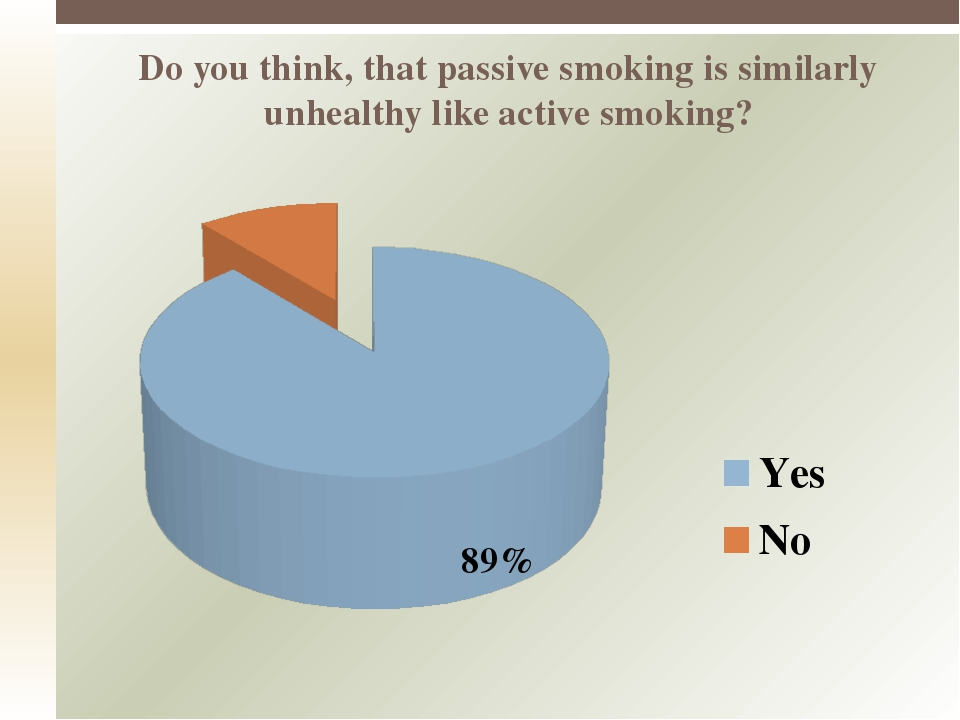 Do you think, that passive smoking is similarly unhealthy like active smoking?