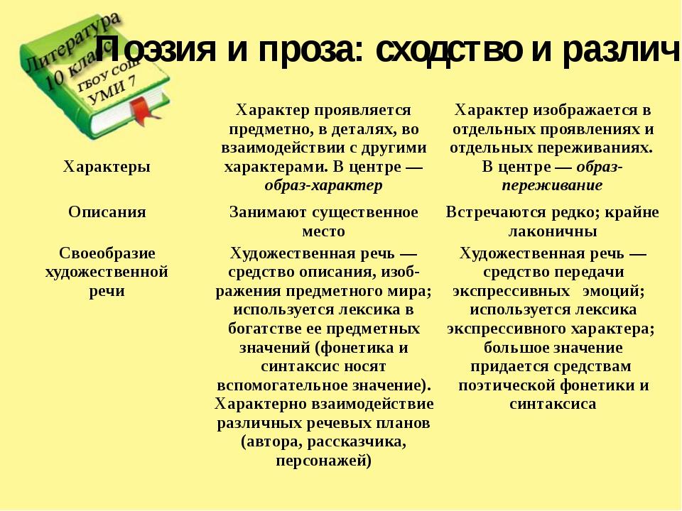 Поэзия и проза: сходство и различие Характеры Характер проявляется предметно,...