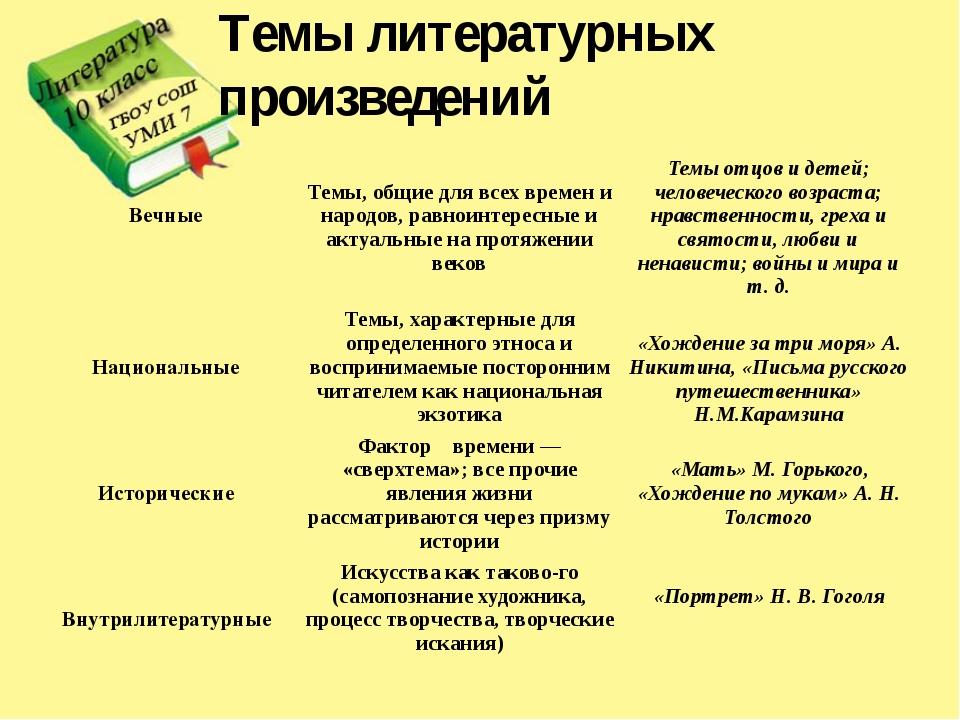 Темы литературных произведений Вечные Темы, общие для всех времен и народов,р...
