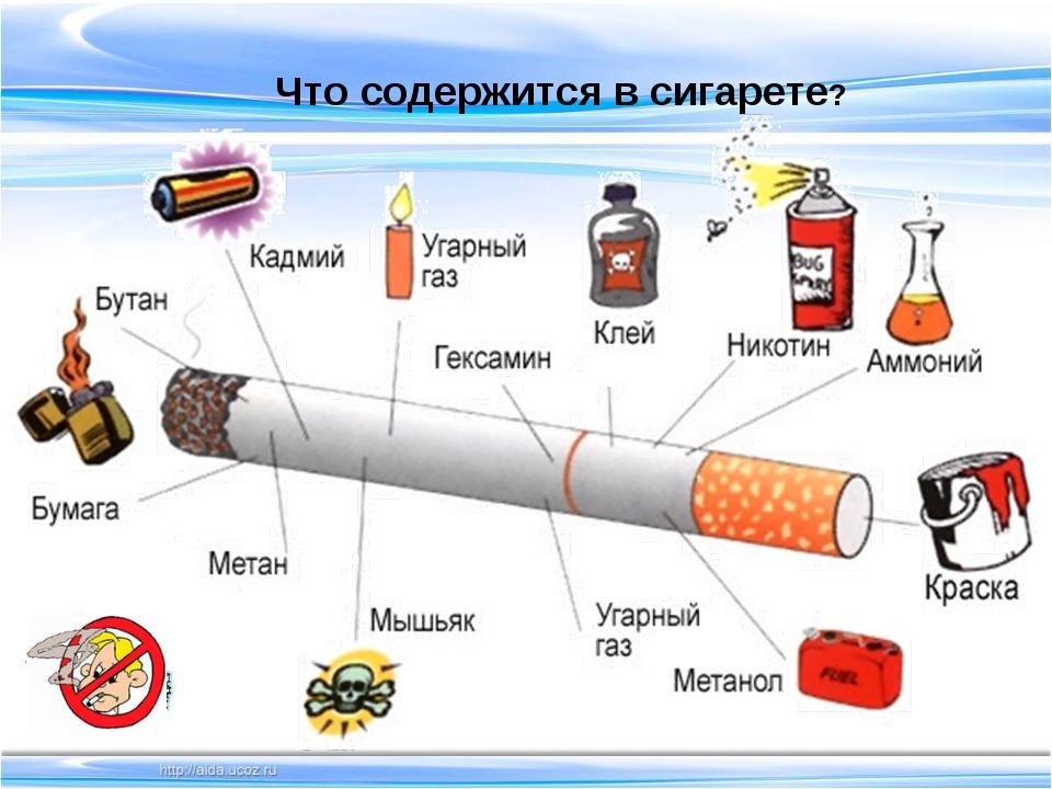Что содержится в сигарете?