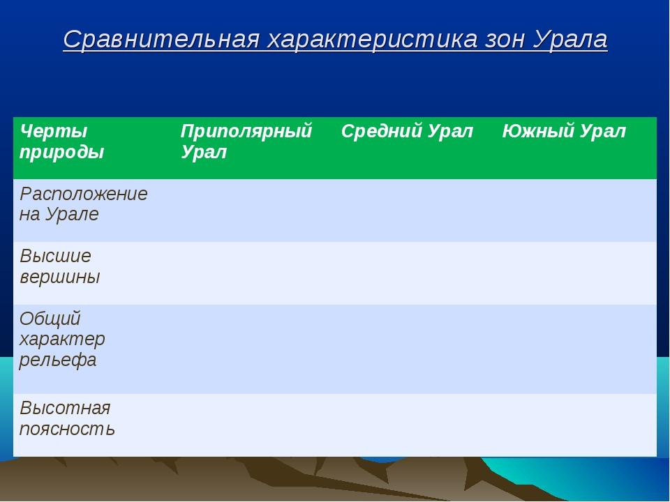 Сравнительная характеристика зон Урала Черты природыПриполярный УралСредни...