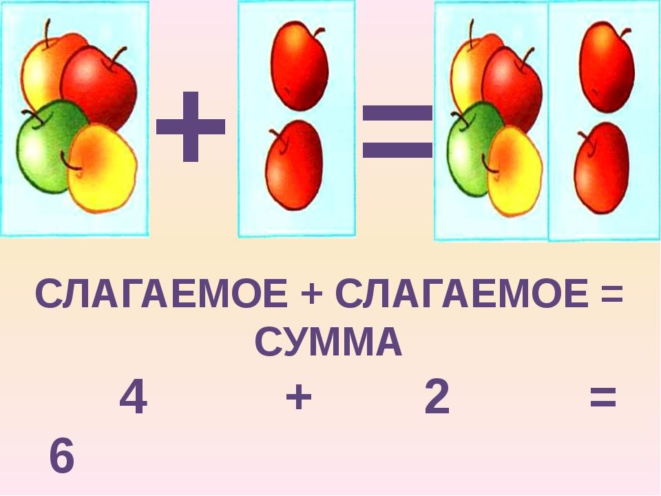 + = СЛАГАЕМОЕ + СЛАГАЕМОЕ = СУММА 4 + 3 = 7
