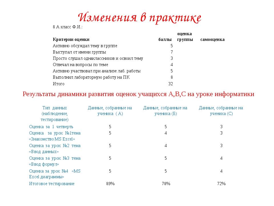 Изменения в практике Результаты динамики развития оценок учащихся А,В,С на ур...