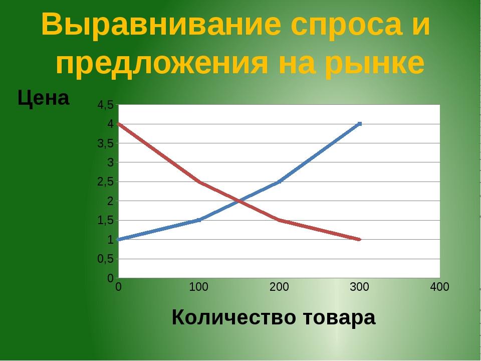 Выравнивание спроса и предложения на рынке