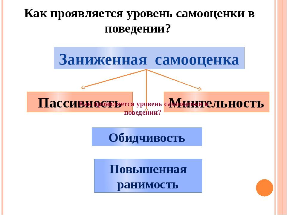 Как проявляется уровень самооценки в поведении? Заниженная самооценка Пассивн...