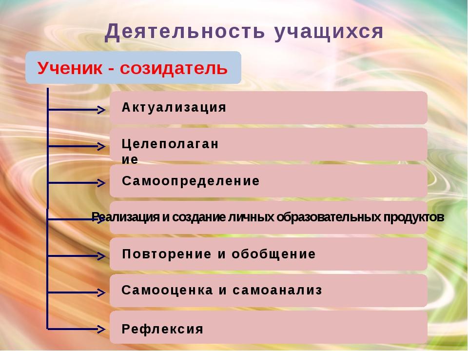 Деятельность учащихся Ученик - созидатель Актуализация Целеполагание Самоопр...