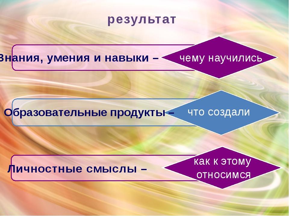 Образовательные продукты – результат Личностные смыслы – чему научились Знани...