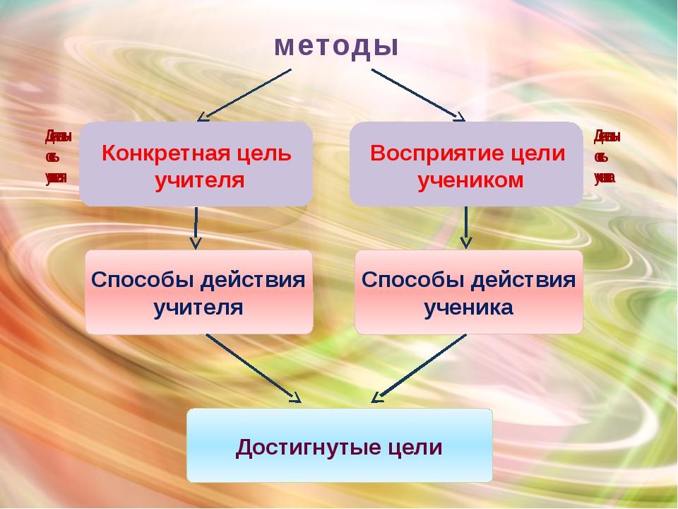 методы Конкретная цель учителя Восприятие цели учеником Деятельность учителя...