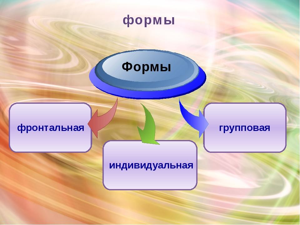 формы Формы фронтальная индивидуальная групповая