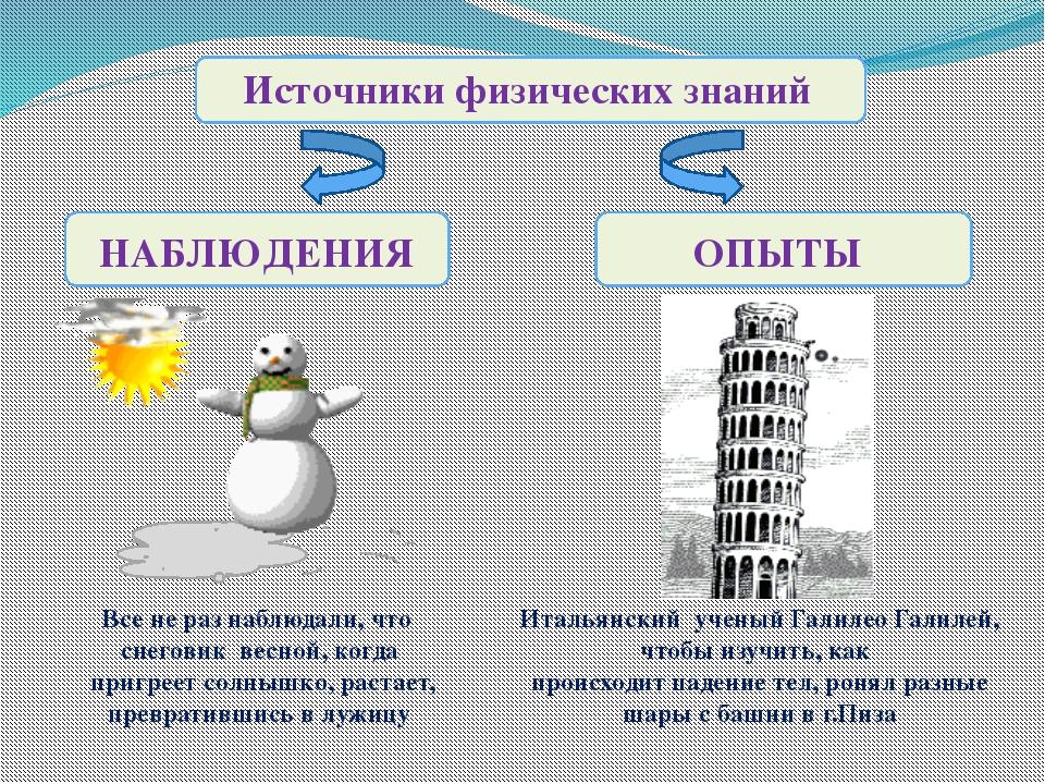 Источники физических знаний НАБЛЮДЕНИЯ ОПЫТЫ Все не раз наблюдали, что снего...