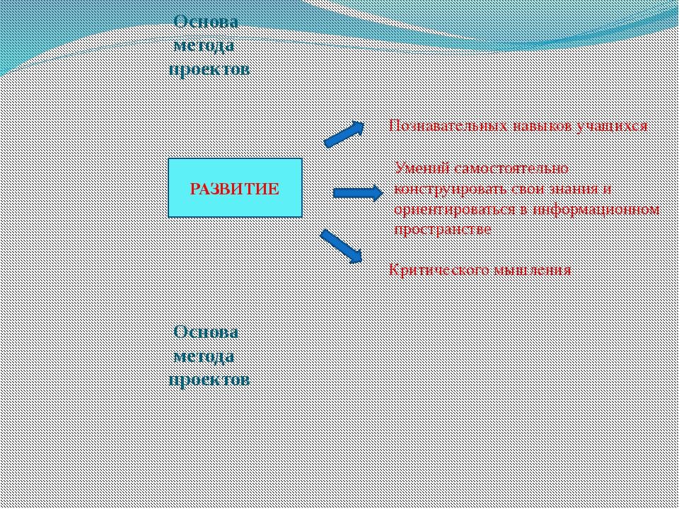 Основа метода проектов Основа метода проектов РАЗВИТИЕ Познавательных навыко...