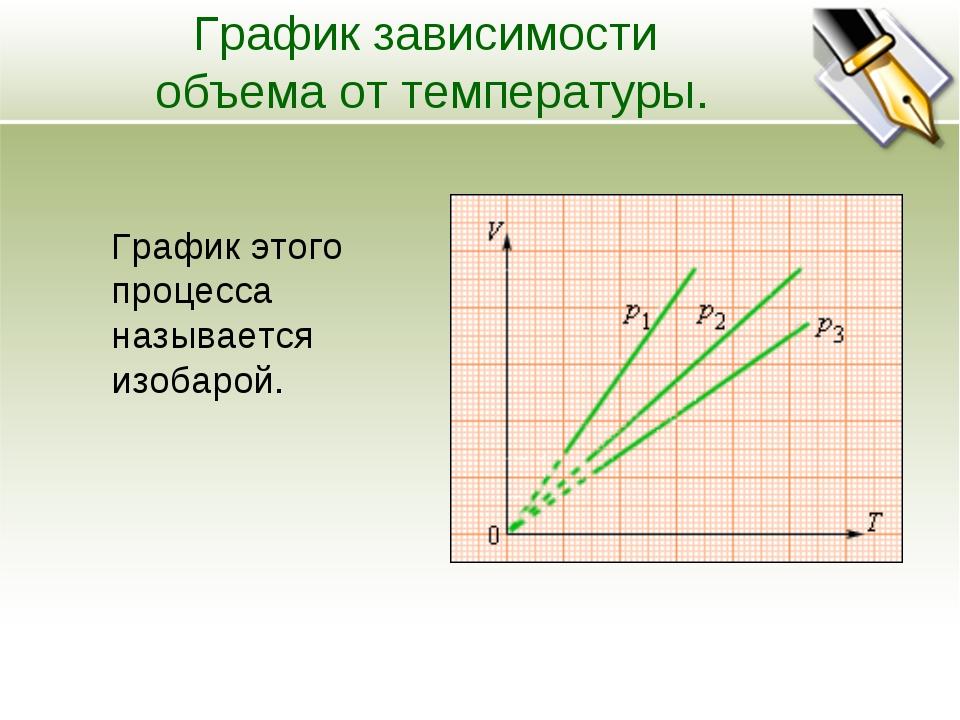 График зависимости объема от температуры. График этого процесса называется из...