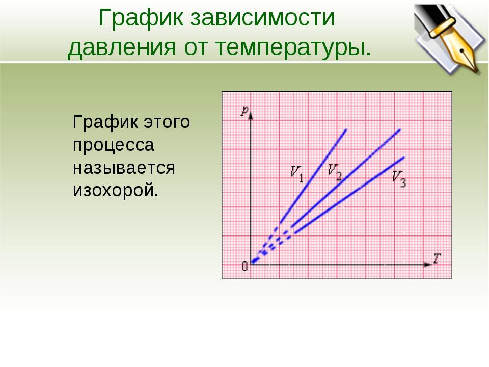 График зависимости давления от температуры. График этого процесса называется...