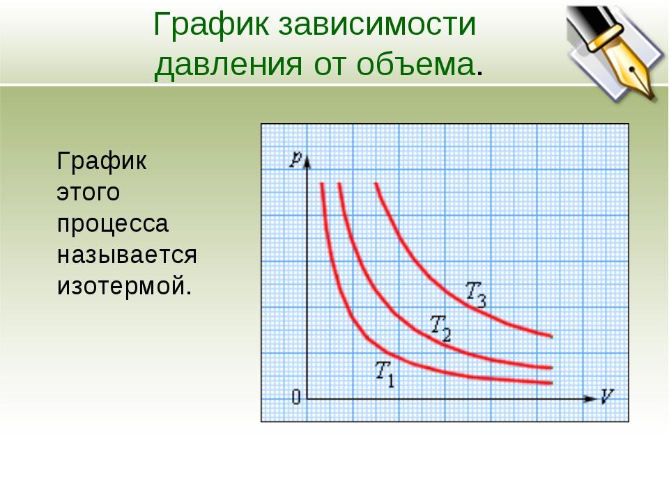 График зависимости давления от объема. График этого процесса называется изоте...
