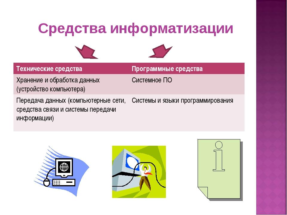 Средства информатизации Технические средстваПрограммные средства Хранение и...