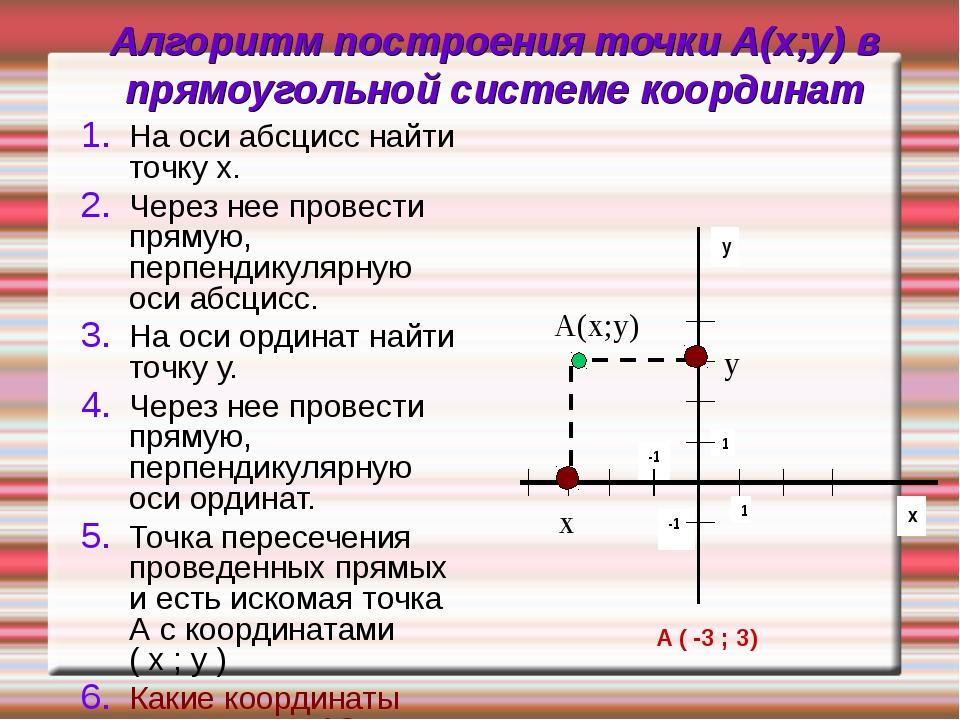 Алгоритм построения точки А(х;у) в прямоугольной системе координат  На оси а...