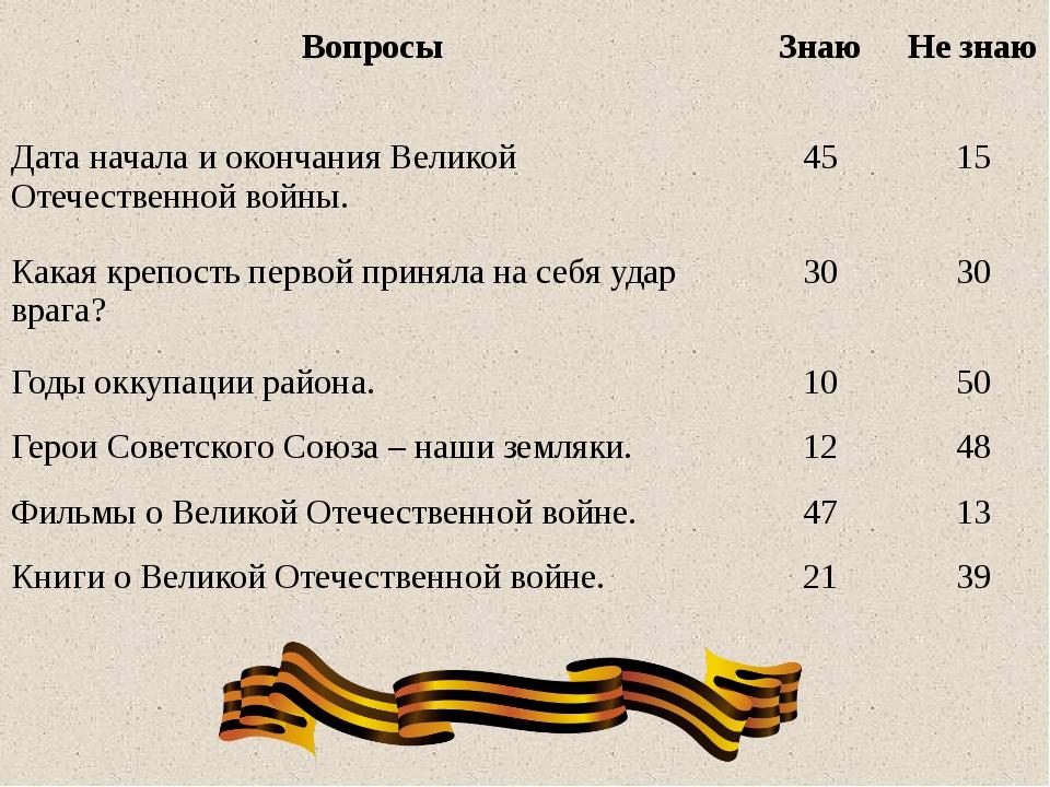 Вопросы Знаю Не знаю Дата начала и окончания Великой Отечественной войны. 45...