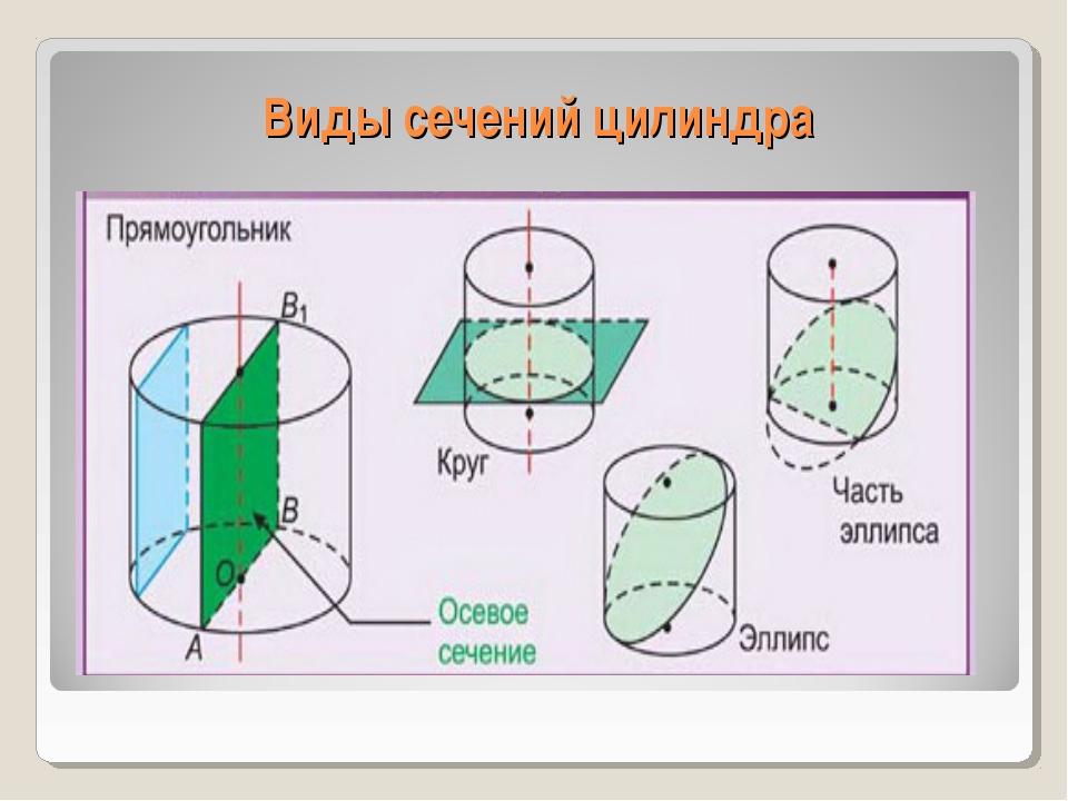 Виды сечений цилиндра