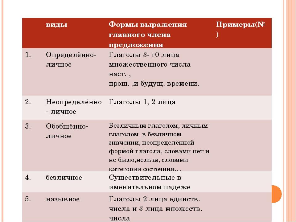 видыФормы выражения главного члена предложенияПримеры(№) 1.Определённо-...