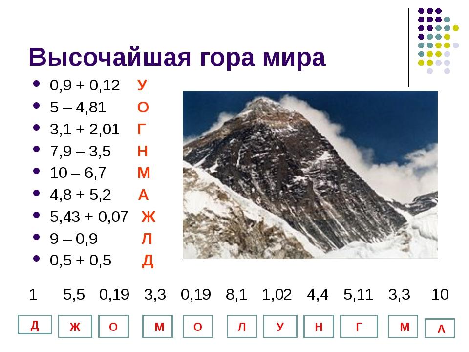 Высочайшая гора мира 0,9 + 0,12 У 5 – 4,81 О 3,1 + 2,01 Г 7,9 – 3,5 Н 10 – 6,...