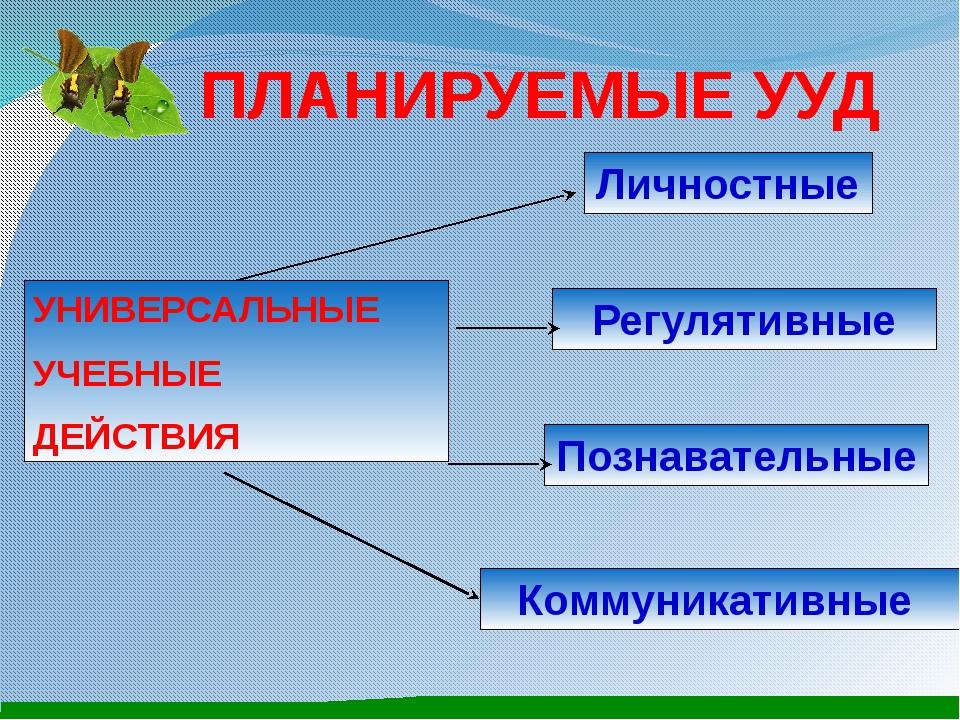 ПЛАНИРУЕМЫЕ УУД УНИВЕРСАЛЬНЫЕ УЧЕБНЫЕ ДЕЙСТВИЯ Личностные Регулятивные Познав...