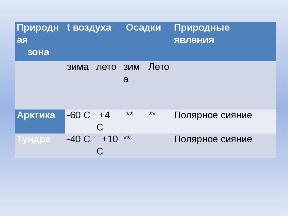 Природная зона tвоздуха Осадки  Природные явления  зима лето зима Лето  ...