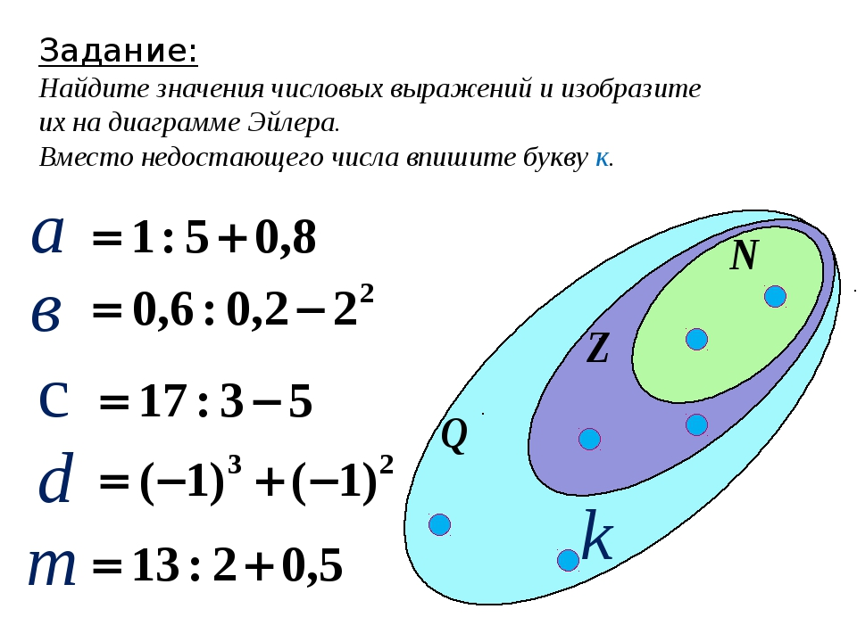 Задание: Найдите значения числовых выражений и изобразите их на диаграмме Эйл...