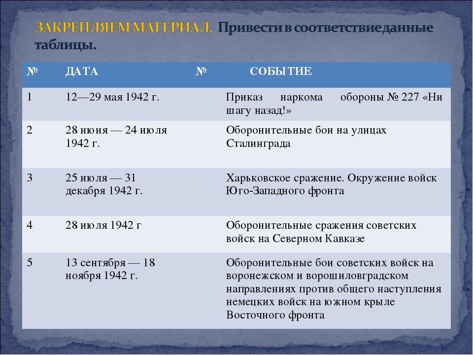 №ДАТА № СОБЫТИЕ 112—29 мая 1942 г.Приказ наркома обороны № 227 «Ни шаг...