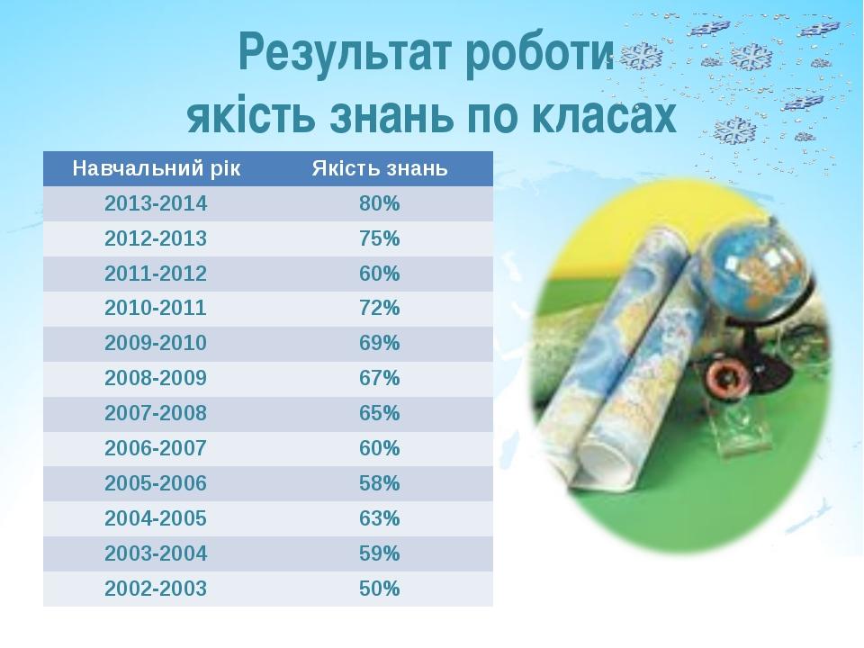 Результат роботи якість знань по класах Навчальний рікЯкість знань 2013-2014...