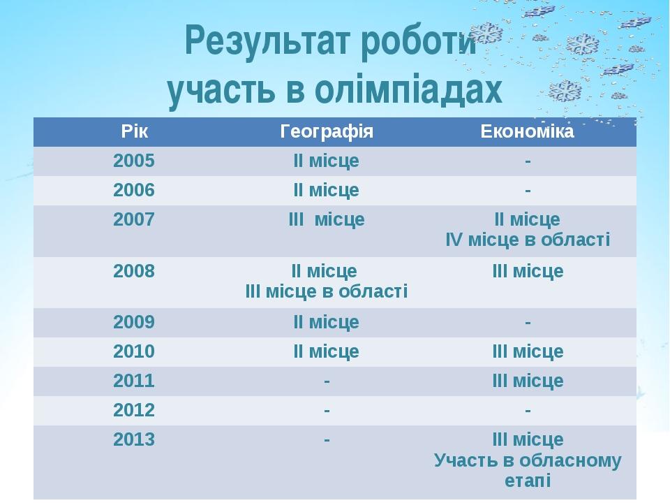 Результат роботи участь в олімпіадах РікГеографіяЕкономіка 2005ІІ місце-...