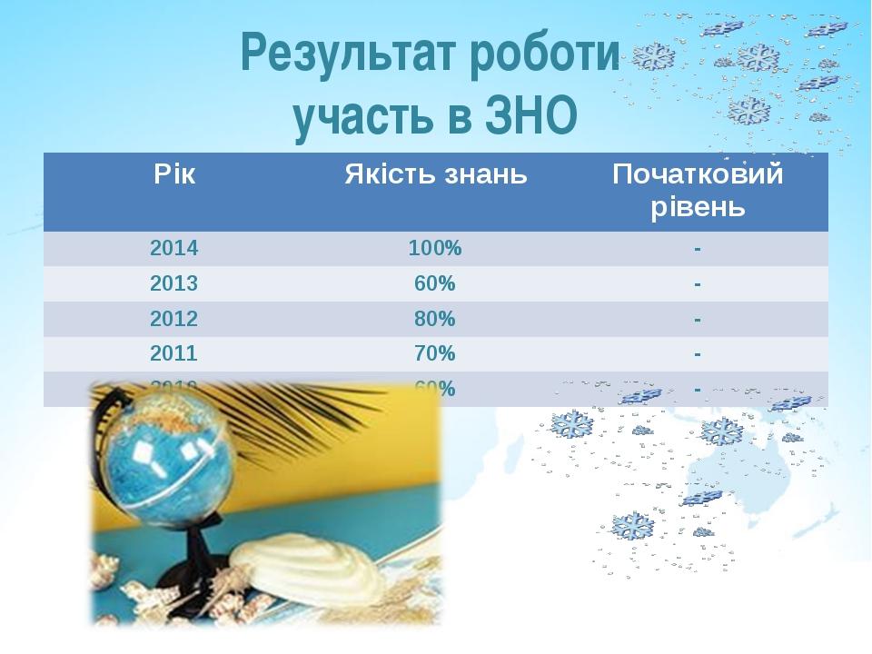 Результат роботи участь в ЗНО РікЯкість знаньПочатковий рівень 2014100%-...
