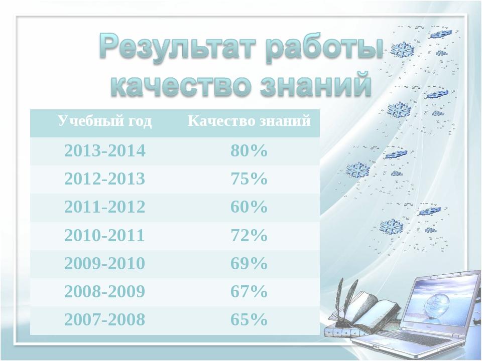 Учебный годКачество знаний 2013-201480% 2012-201375% 2011-201260% 2010-20...