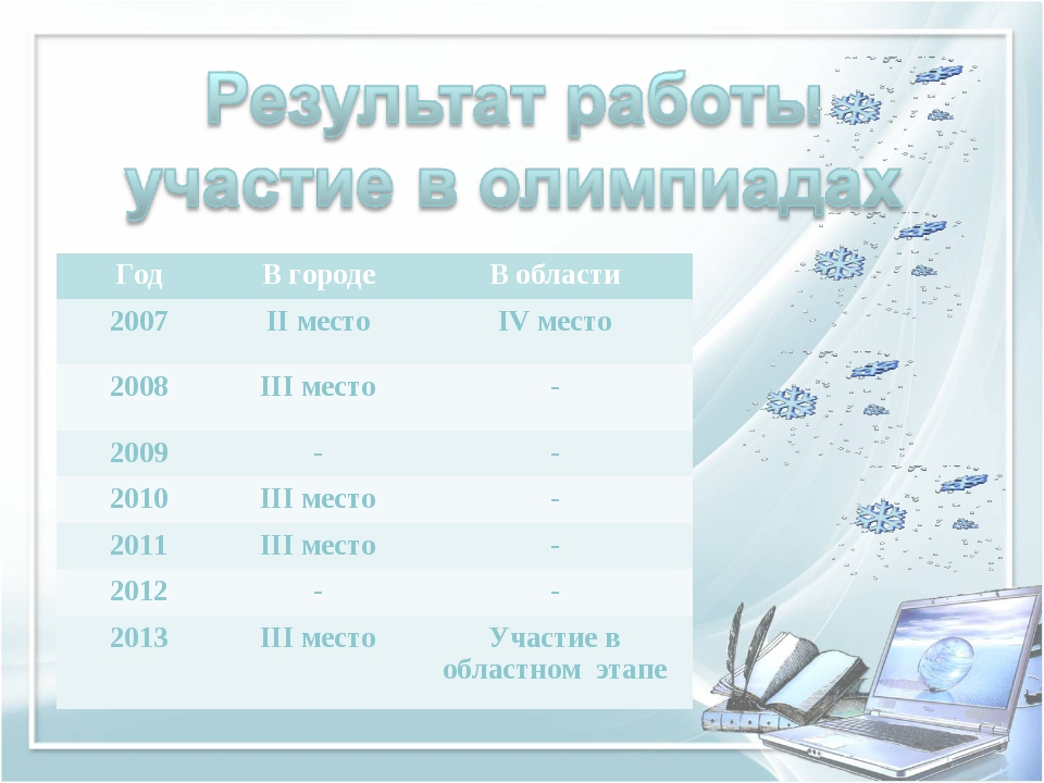 ГодВ городеВ области 2007ІІ местоІV место 2008ІІІ место- 2009-- 2010...
