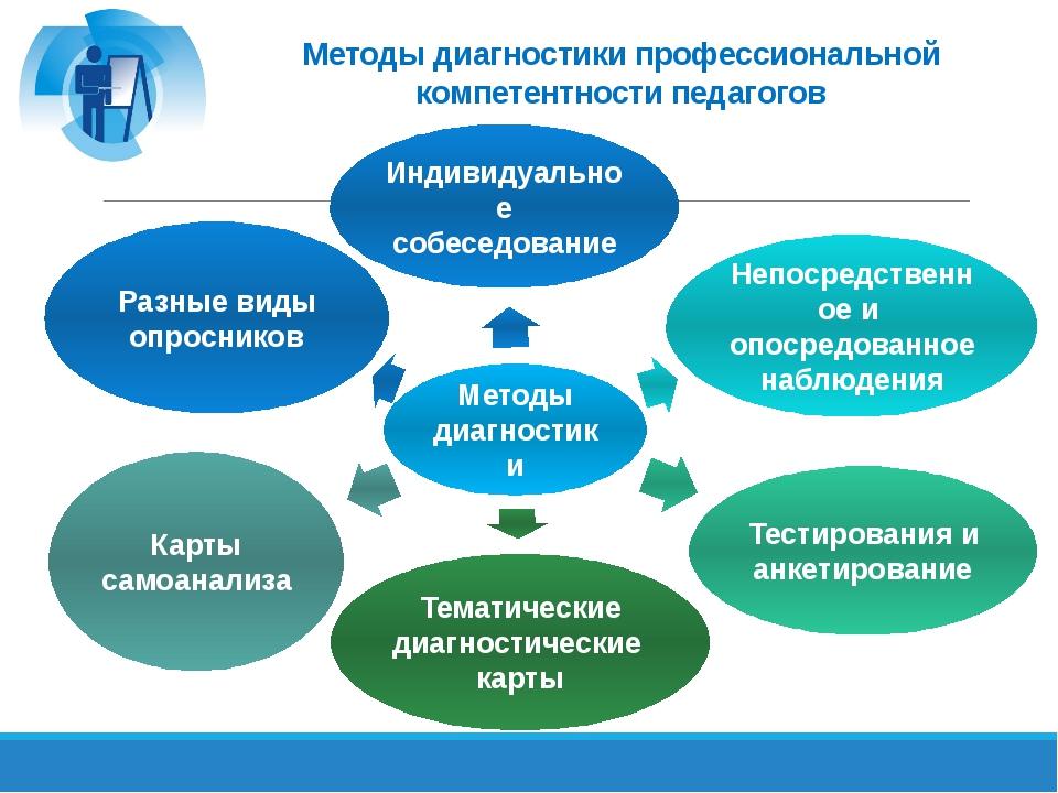 Методы диагностики профессиональной компетентности педагогов